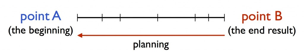Backplanning or Backwards Planning