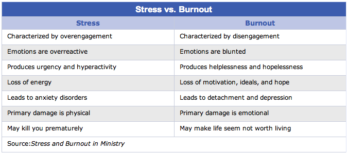 Burnout signs, difference between Stress and Burnout