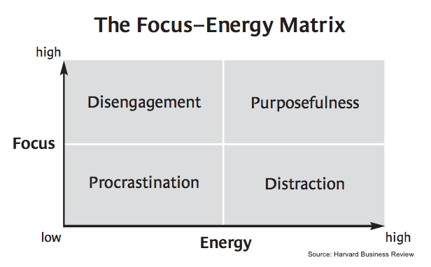 Things Successful Leaders Do To Get Results The Focus-Energy Matrix