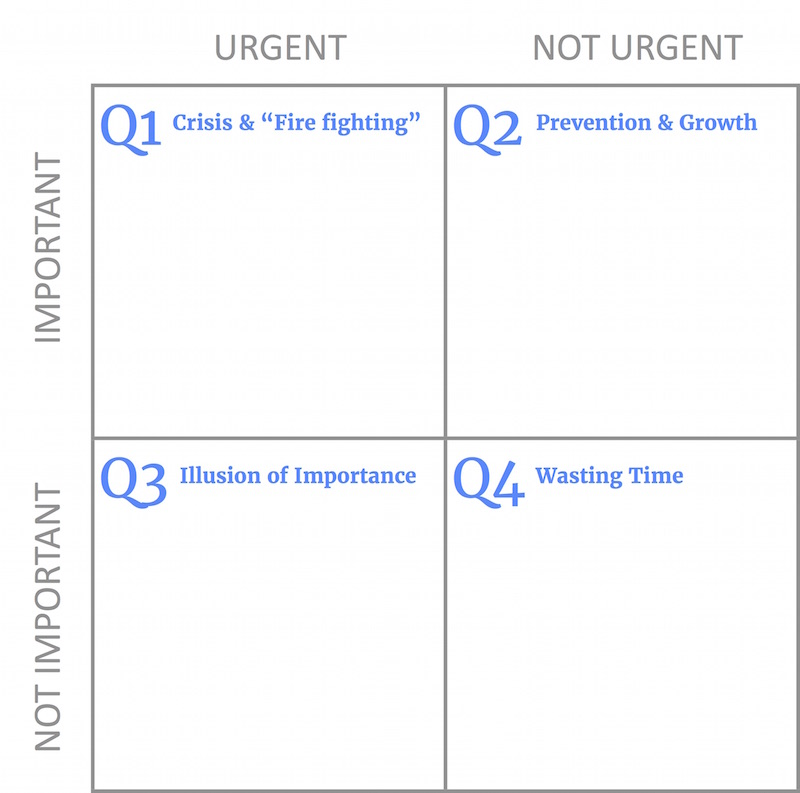 The Eisenhower Matrix: How to Be More Productive at Work