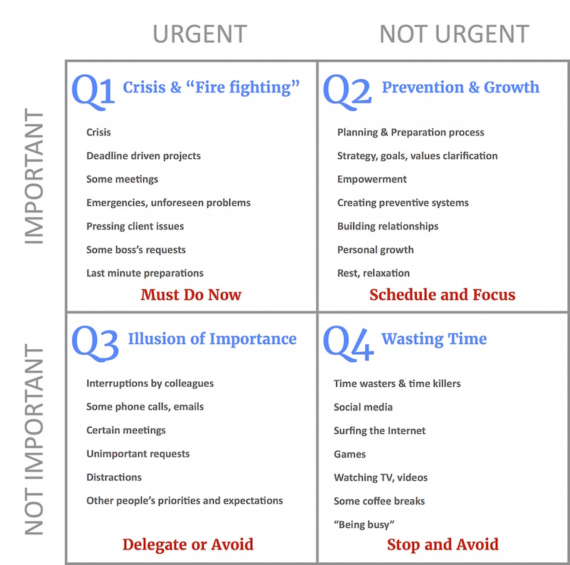 The Eisenhower Matrix: How to Be More Productive at Work 2